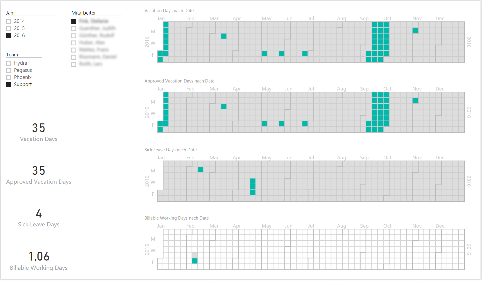 case study  time cockpit and power bi at ait