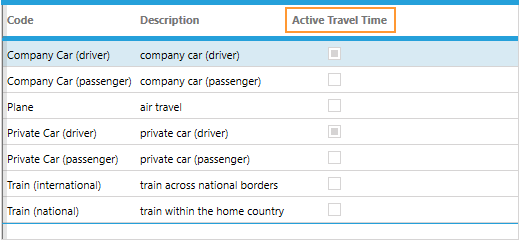 Table of existing means of transport